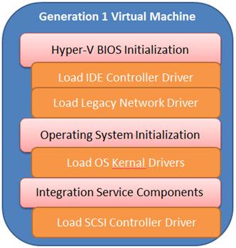 Windows Server 2012 R2 Gen 1 VM