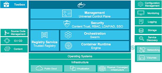 Docker Datacenter (DDC)