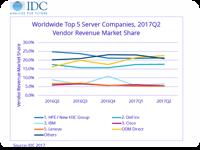 IDC 2Q17 Server
