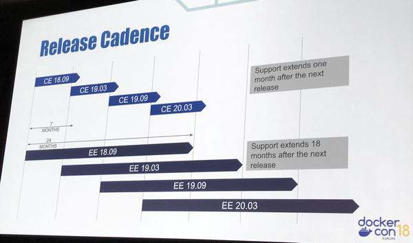 Docker Engine Release Cadence