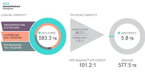 HPE SimpliVity 380 - Figure 2