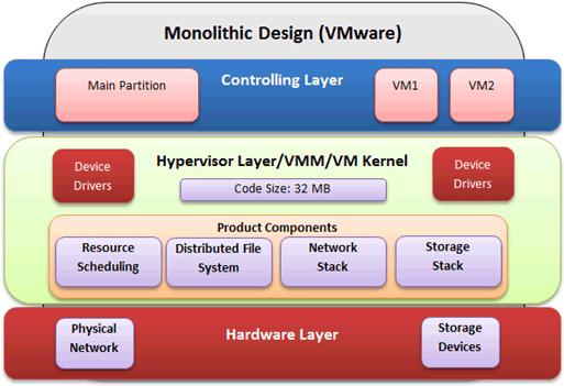 VMware vSphere Monolithic Hypervisor Design