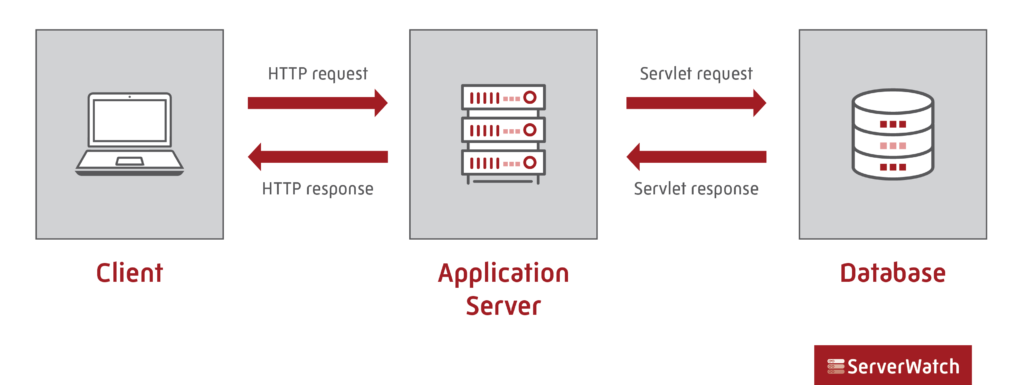 This image shows how users makes requests through a web and application server to get dynamic web content from an application database.
