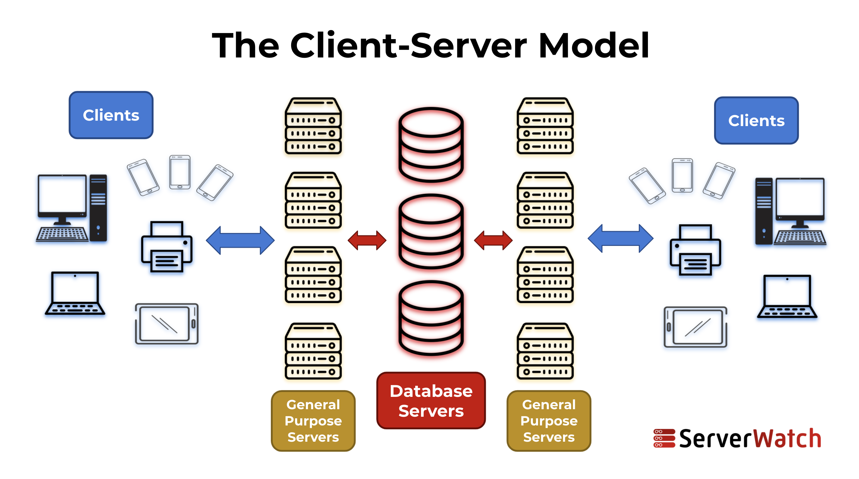 A graphic image that shows the client-server model where servers use their builds and data resources to serve network devices. Designed by Sam Ingalls.